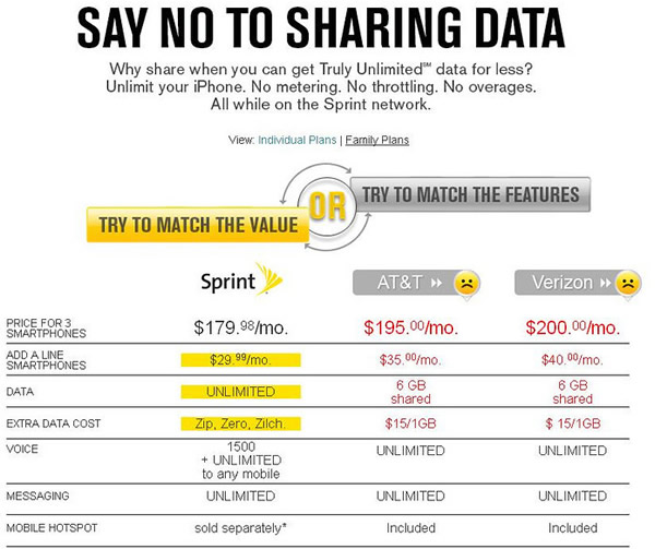 Sprint has the best plans overall